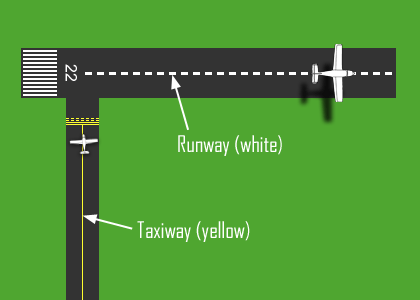 Taxiway and Runway Markings